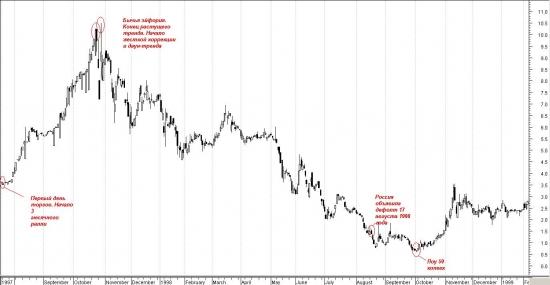 газпром динамика акций по годам