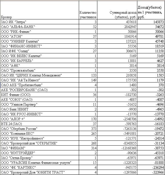 Статистика брокеров