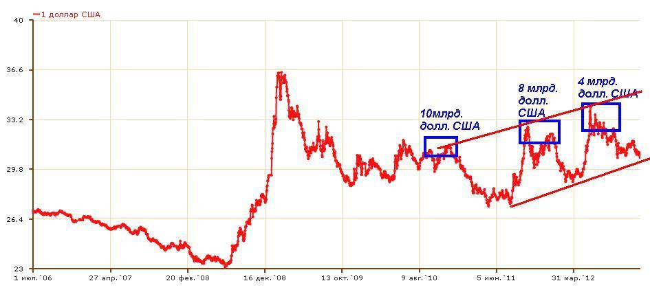 Курс евро к рублю курсы цб обмена