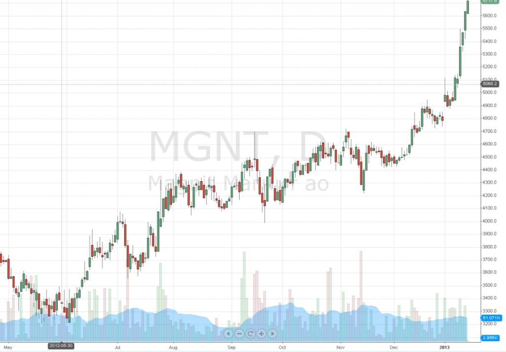 Котировки акций магнит