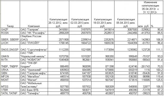 Самые дорогие компании России и США