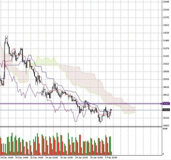 Ситуация и мысли по контракту на доллар- рубль