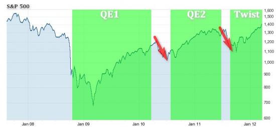 Операция Twist подходит к концу: самое время оценить ожидания рынка