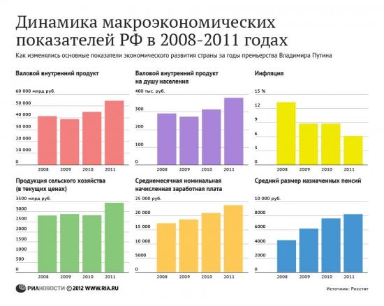 Динамика макроэкономических показателей РФ в 2008-2011 гг.