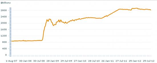 РЫНКИ АМЕРИКИ: Политика не смущает Бернанке, другое дело товарная инфляция