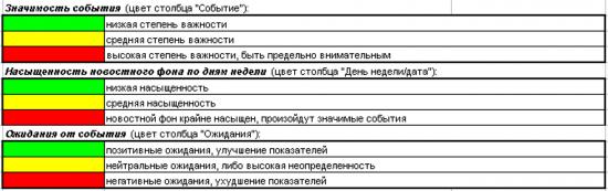 """""""Светофор"""" трейдера или календарь статистики на предстоящую неделю"""
