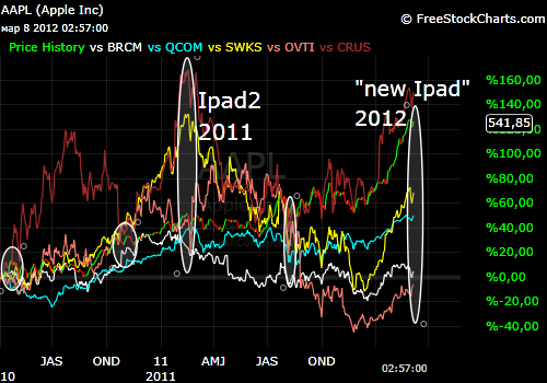 Apple trade vs  портфель(BRCM, QCOM, SWKS, OVTI, CRUS)