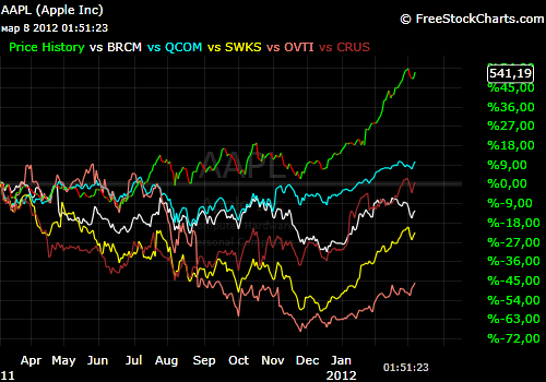 Apple trade vs  портфель(BRCM, QCOM, SWKS, OVTI, CRUS)