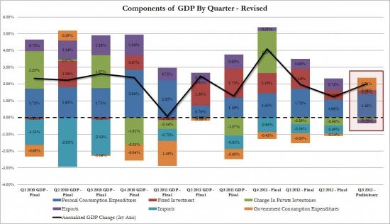 USA/GDP