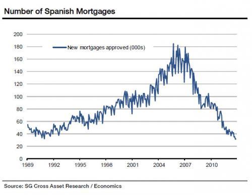 индикаторы в Еврозоне.Испания.