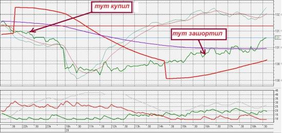Как я спорил с системой )))