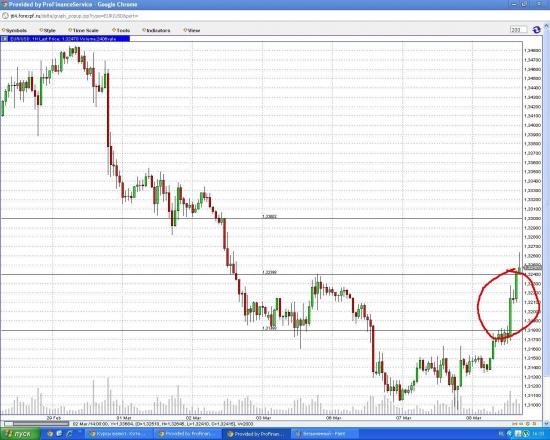 Давайте евро обсудим...