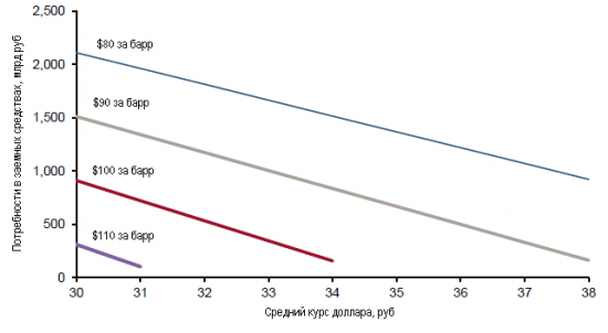 Рублебакс - цена на нефть - дефицит бюджета РФ - девальвация
