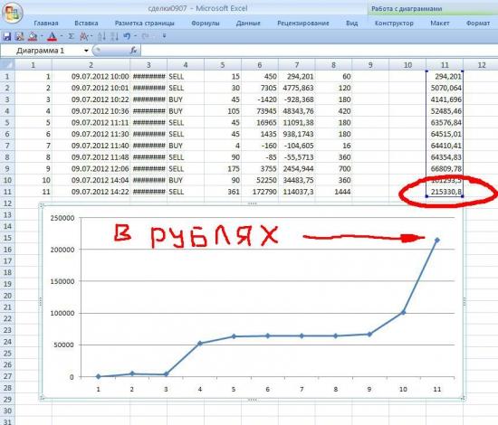 Скрещиваем СКАЛЬПИНГ + ИНТРАДЕЙ = более стабильный профит!  +200000 р за день по счету ДУ...