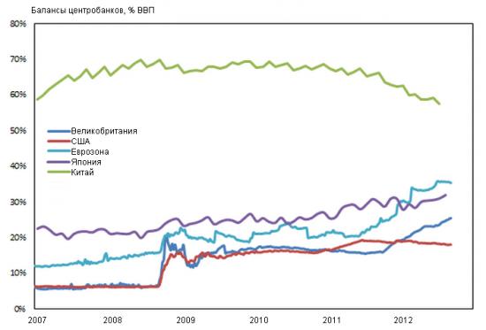 Динамика балансов крупнейших ЦБ и их влияние на рынки...
