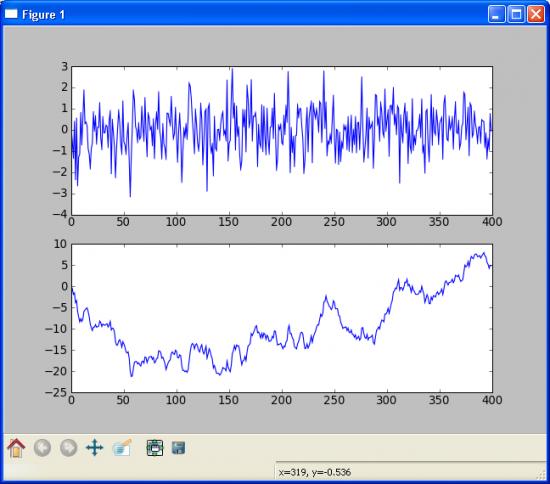 Статистические модели трендов. Авторегрессивность.