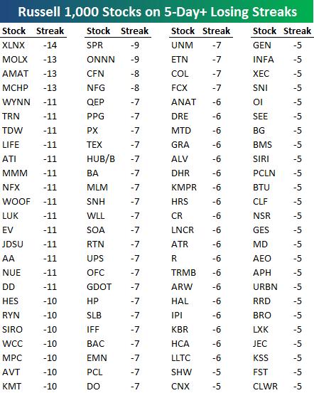 100 падающих акций из индекса Russell 1000