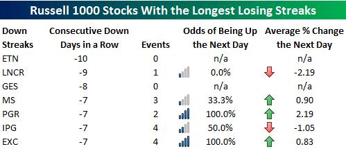 Статистика по падающим акциям из индекса Russell 1000
