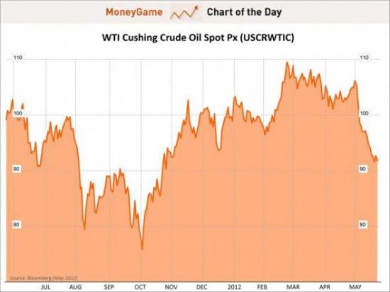 Цена на WTI опускалась ниже $90 за баррель