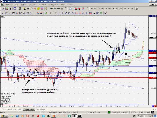 изучаю волфикс на евродолларе