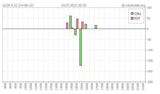 Изменение открытого интереса по опционам GAZR-9.12 (14-08-12) *