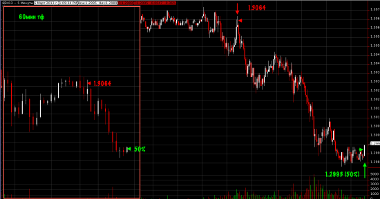 Сделка по евро