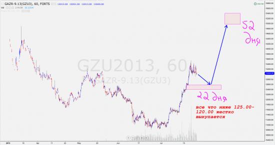 Газпром (GZU3) ближайщие два месяца