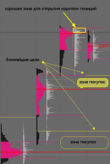 Газпром профиль рынка - конец или только все начинается?