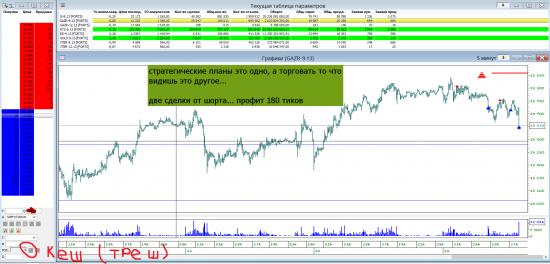 Газпром - профиль рынка