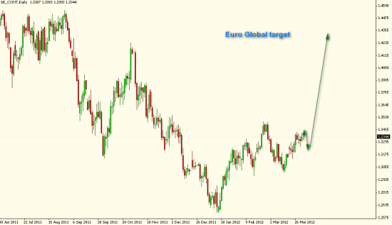 Euro Global Target