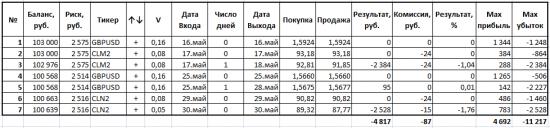 За май я потерял 4,8%. Таблица сделок и график доходности.