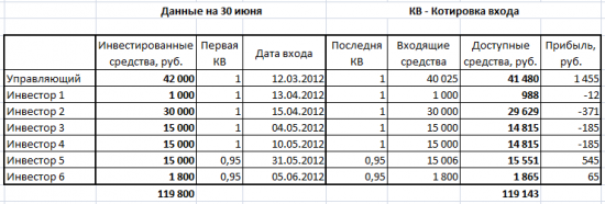 Результаты моей торговли за июнь (+3,70%)