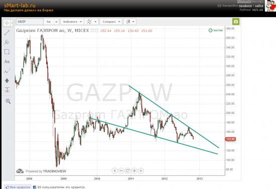 Газпром. График