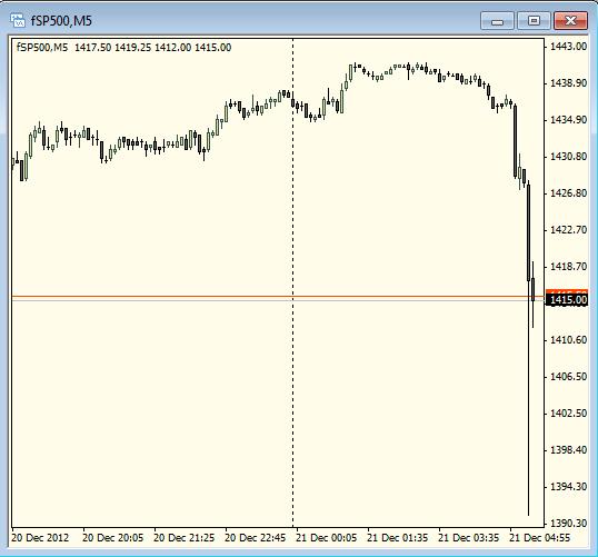 S&P за 5 минут упал с 1445 до 1390. Что за беспредел?