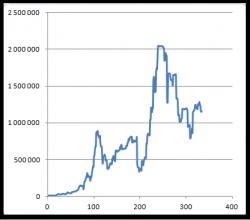 Мой анализ сделок Ларри Вильямса за 1987 год (прибыль 10 000%)