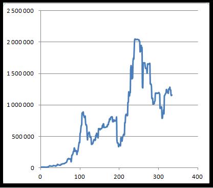 Результаты торговли Ларри Вильямса в 1987 году