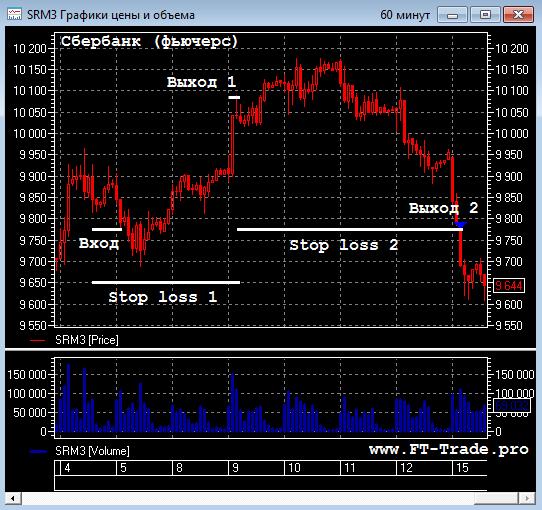 """""""FT-Trade"""" доходность первой сделки 3%. Таблица сделок. График доходности."""