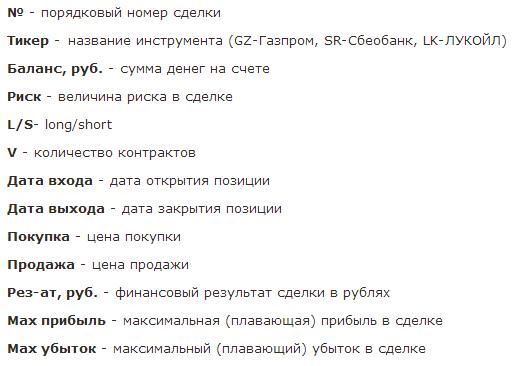 Доходность за апрель=6%. Таблица сделок и график доходности. Инструменты: Газпром, Лукойл, Сбербанк