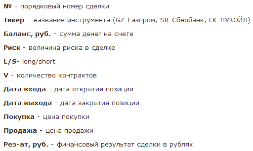 Long по Газпрому закрыт. Доход за апрель 7 905 рублей.