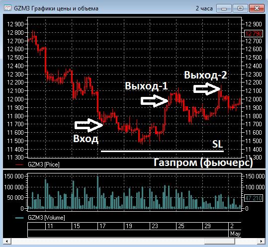 FT-Trade. Скрины графиков с точками Входа и Выхода