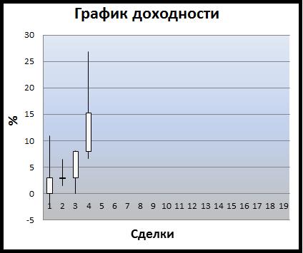 Пересидел 10%-ую прибыль в Сбербанке.