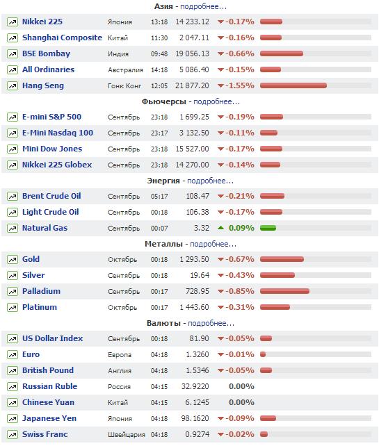 Самый удобный ресурс  для обзора котировок мировых рынков.