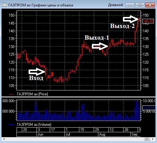 3 месяца удерживали Газпром и сегодня закрыли. Доходность составила более 30%