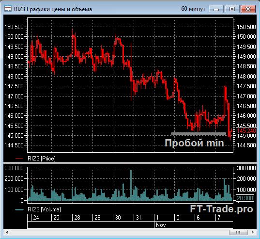 Текущая ситуация по рынку: Быки, будьте осторожней!