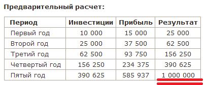 Собираюсь заработать 1 000 000р, начав с 10 000р.