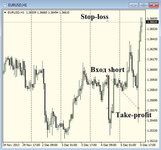 "ПАММ-счет - ""FT-Trade"". Сделка №1 (short EURUSD), +2,25%"