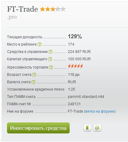 """ПАММ-счет:  """"FT-Trade"""".  Доходность обновляет максимум."""
