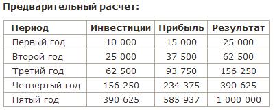 1 000 000 рублей через 5 лет.