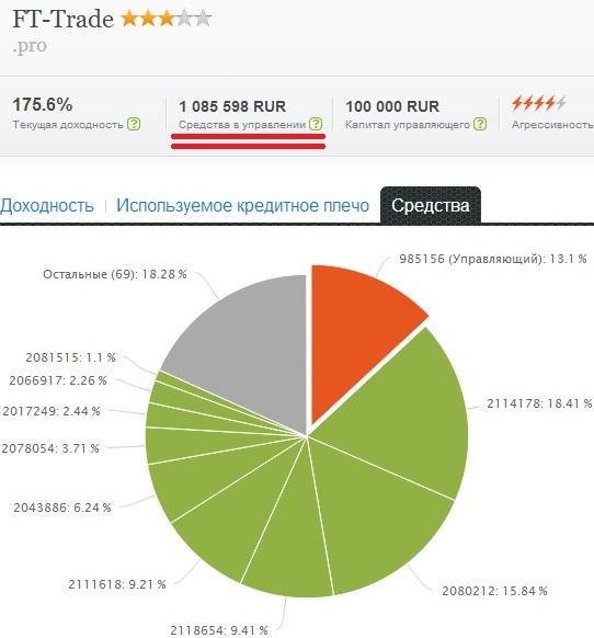 Средства на моем ПАММ-счете превысили 1 000 000 рублей