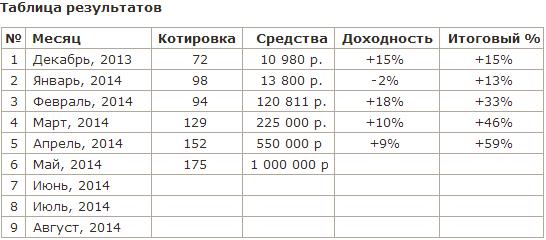 Проект 1000000 (миллион). Результаты